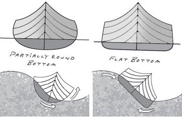 Различные формы каноэ